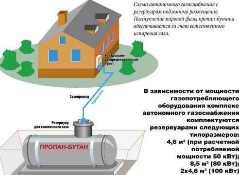 разница между котельной и системой газопотребления