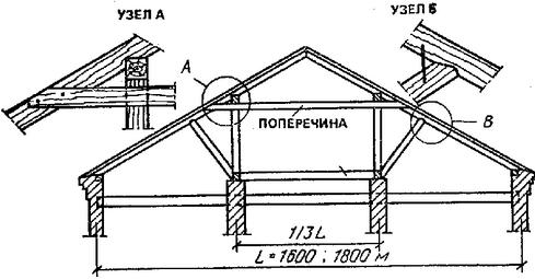 Двухскатная крыша своими руками - реальность, а не мечта