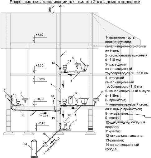 Схема внутренней канализации