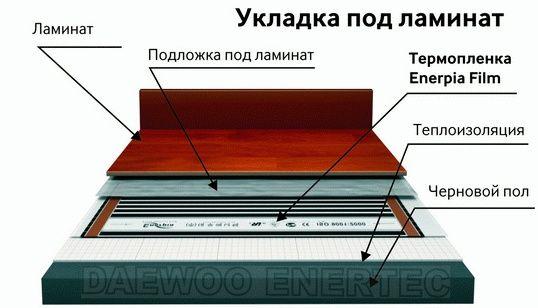 Обход дымохода гидроизоляцией