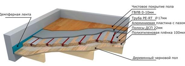теплый пол на деревянной основе особенноси укладки