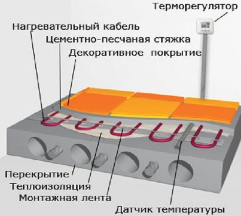 Правила укладки теплого пола