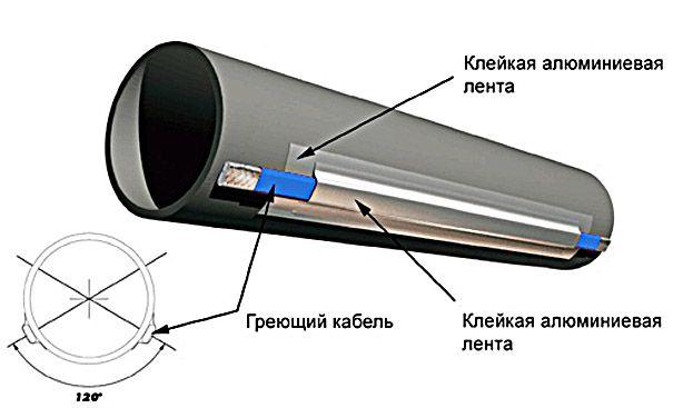 Греющий кабель на канализационной трубе фото