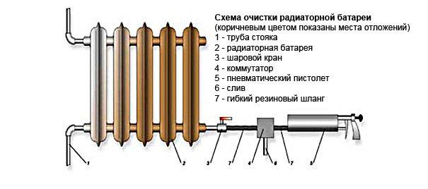 Гидропневматическая промывка системы отопления