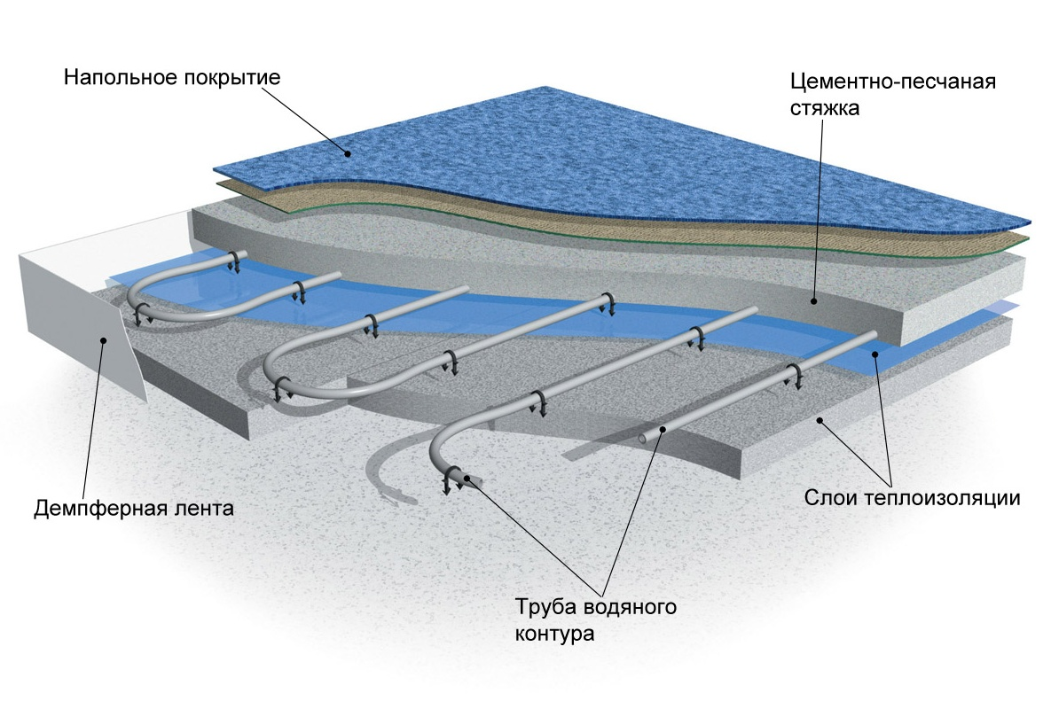 Технология укладки тёплого пола своими руками водяной
