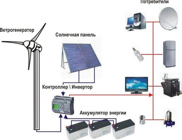 Электричество от солнца своими руками