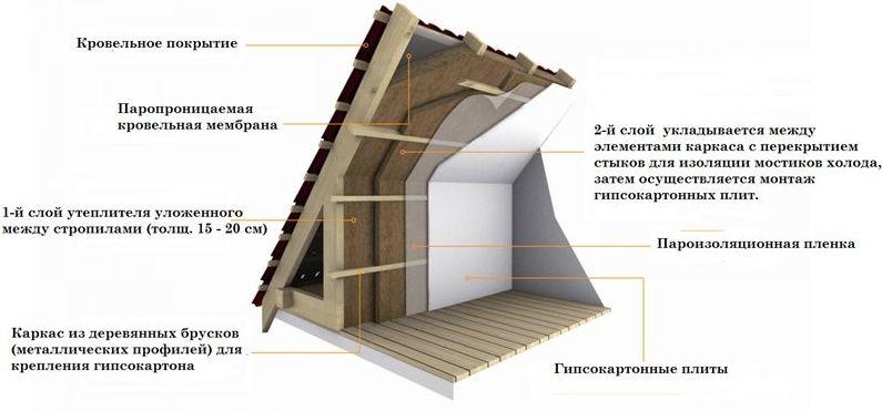 Как правильно утеплить крышу мансарды