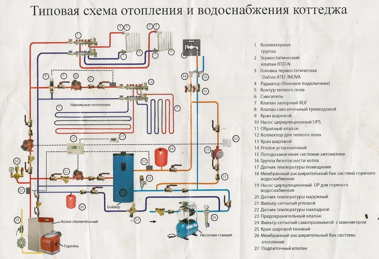 Обвязка котла отопления своими руками: схемы исполнения 18