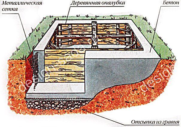 Бэрримор устройство водоема на даче своими руками Неумывакин: Как