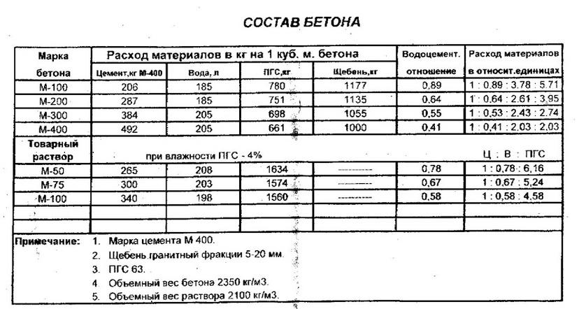 Рецепт бетона для стяжки